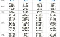Kết quả xổ số hôm nay 23-10: TP HCM, Long An, Bình Phước, Hậu Giang, Đà Nẵng, Quảng Ngãi, Đắk Nông, Nam Định