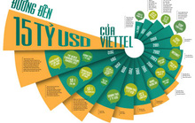 Đường đến 15 tỉ USD của Viettel