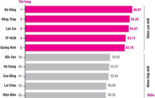 31,4% doanh nghiệp chi hoa hồng đấu thầu