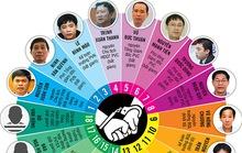 Bao nhiêu lãnh đạo ở PVN đã xộ khám?
