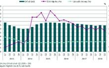 Chỉ số giá nhà ở TP HCM tăng, Hà Nội giảm nhẹ