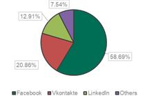 Facebook giả mạo chiếm 60% số vụ lừa đảo mạng xã hội đầu năm 2018