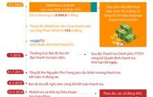 (Infographic) - Toàn cảnh thương vụ Mobifone thâu tóm AVG