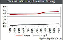 Giá thuê văn phòng tại TP HCM tiếp tục tăng
