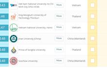 Hai ĐH Việt Nam thăng hạng trong top 600 ĐH hàng đầu châu Á