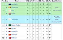 Xét cục diện các bảng đấu, U23 Việt Nam buộc phải thắng Thái