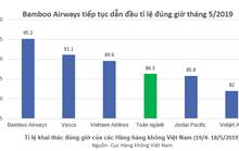 Bamboo Airways bay đúng giờ nhất toàn ngành trong 5 tháng liên tiếp