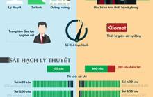 [Infographic] - Muốn thi lấy bằng lái ôtô, cần biết những điểm mới này