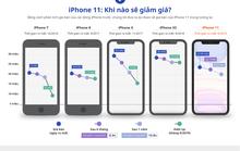 iPhone 11 khi nào giảm giá, khi nào mua được nửa giá so với hiện tại?