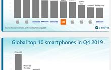 Redmi Note 8 dẫn đầu mảng điện thoại Android theo dữ liệu Q4-2019 từ Canalys