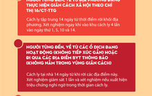 [Infographic] - Những ai đến TP HCM sau Tết Tân Sửu 2021 phải cách ly nhằm phòng ngừa Covid-19