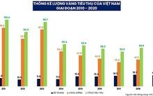 Người Việt đang đầu tư gì?