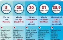 Chi tiết phân bổ 120 triệu liều vắc-xin Covid-19 ở Việt Nam trong năm 2021