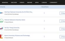 4 trường ĐH Việt Nam vào top trường tốt nhất thế giới 2022