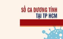 [Infographic] Số ca mắcCovid-19ở TP HCM đến ngày 5-8