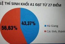 Bê bối thi cử ở Hà Giang, ai chịu trách nhiệm?