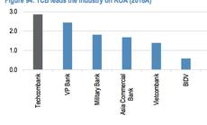 JP Morgan chỉ ra 3 nguyên nhân khiến ROA của Techcombank đạt vị trí dẫn đầu trong ngành