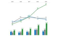 Vốn hóa trên 10 tỉ USD, Vietcombank bứt tốc mạnh mẽ