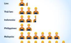 Tăng năng suất lao động, cách nào? (*): Cần nhiều giải pháp tổng thể