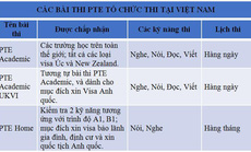 PTE Academic - Bài thi tiếng Anh được công nhận quốc tế