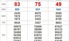Kết quả xổ số hôm nay 9-5: Tiền Giang, Kiên Giang, Đà Lạt, Kon Tum, Khánh Hòa, Thái Bình