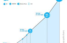Zalo đạt 15 triệu người dùng, sẽ thêm giao diện tiếng Anh