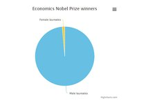 Phái đẹp sắp vào 'sách đỏ' Giải Nobel?