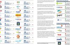 Nhà mạng Việt Nam được đánh giá cao về giá trị thương hiệu