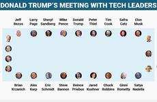 Cuộc gặp 'hơn 3 ngàn tỉ USD' tại Tháp Trump