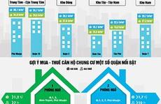 Nhiều lựa chọn sở hữu căn hộ 1,5 tỉ đồng