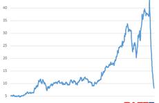 Cổ phiếu TTF bốc hơi 80% giá trị sau 1 tháng giảm sàn