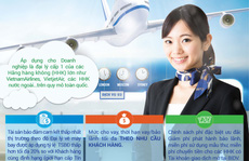Phát triển hệ thống đại lý vé máy bay với nguồn tài trợ từ BIDV
