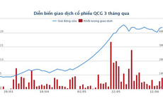 Cổ phiếu Quốc Cường Gia Lai tăng giá gấp 4 lần