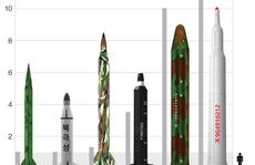 Sốc với động cơ tên lửa Triều Tiên