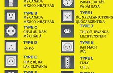 Cách lựa chọn ổ cắm điện khi du lịch nước ngoài