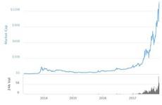 Gía Bitcoin đã tăng hơn 700% kể từ đầu năm 2017