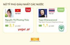'So găng' tỷ phú USD Việt với các nước Đông Nam Á