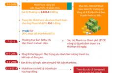 (Infographic) - Toàn cảnh thương vụ Mobifone 'thâu tóm' AVG