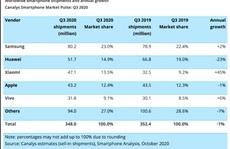 Xiaomi đứng thứ 3 toàn cầu trong thị trường điện thoại thông minh
