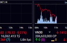 Chứng khoán lao dốc, VN-Index có lúc giảm hơn 70 điểm