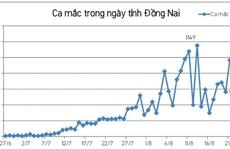 Đồng Nai: Thêm ổ dịch tại Viện Pháp y tâm thần Trung ương Biên Hòa