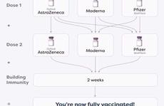 Hiểu đúng về tiêm phối hợp các loại vắc-xin