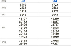 Kết quả xổ số hôm nay 12-9: Kon Tum, Khánh Hòa, Thái Bình