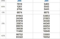 Kết quả xổ số hôm nay 17-9: Gia Lai, Ninh Thuận, Hải Phòng