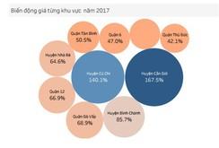 Giá đất quận nào ở TP HCM biến động mạnh nhất năm 2017?