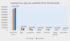 Top 5 sàn TMĐT đình đám Việt Nam gọi tên Bách hóa Xanh: 9 triệu lượt truy cập, gấp 60 lần các tên tuổi cùng ngành