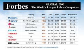 GREE tiếp tục lọt top 2000 công ty lớn nhất thế giới của Forbes