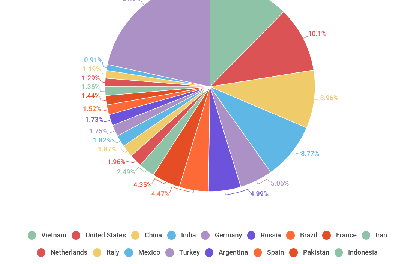 Quý 2- 2017: Việt Nam nhiều thư rác nhất thế giới
