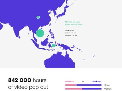 Người Việt dành 24 phút/ngày để xem video pop out