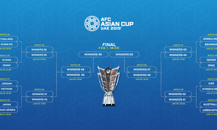 Nếu thắng Jordan, Việt Nam sẽ có cơ hội tiến xa đến đâu tại Asian Cup?